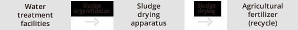 Water treatment facilities, Sludge organification, Sludge drying apparatus, Sludge drying, Agricultural fertilizer(Recycle)