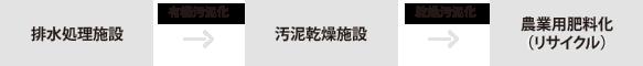 排水処理施設→(有機汚泥化)→汚泥乾燥施設→(乾燥汚泥化)→農業用肥料化(リサイクル)