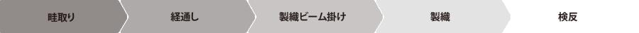 畦取り→経通し→製織ビーム掛け→製織→検反
